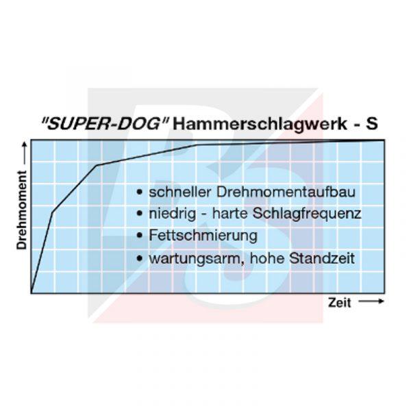 Hammerschlagwerk - S Super Dog